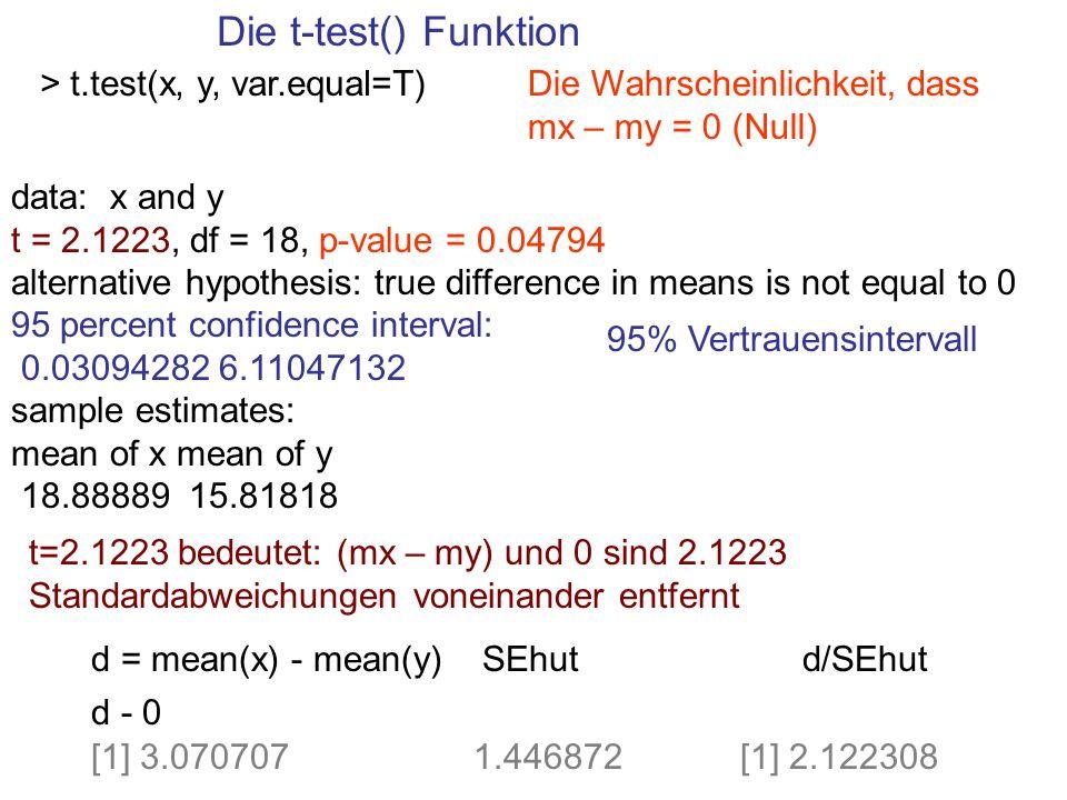 Die t-test() Funktion: Formel-Methode t.test(x, y, var.equal=T) xlab = rep( erste , length(x)) ylab = rep( zweite , length(y)) dat = c(x, y) labs = c(xlab, ylab) t.test(dat ~ labs, var.equal=T)