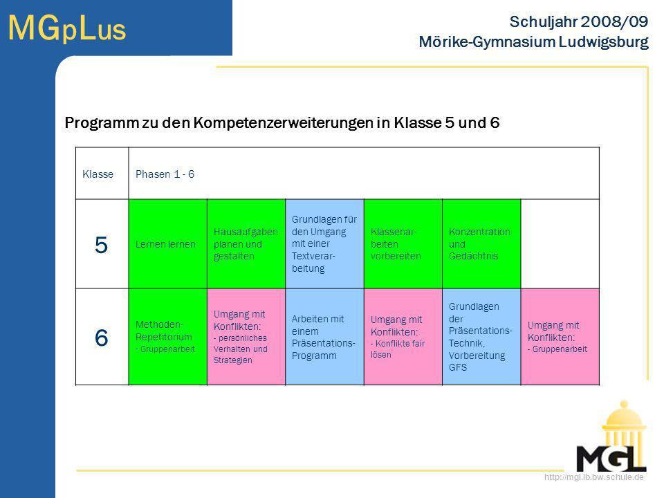 http://mgl.lb.bw.schule.de MG p L us Schuljahr 2008/09 Mörike-Gymnasium Ludwigsburg freies Kursangebot in Klasse 5 und 6 KlassePhasen 1 - 6 5 -------------Angebote über 5 Phasen 6 Angebote für eine Phase Klassen und Fächer übergreifendes Musik- /Theater-/Tanz-Projekt (Pflicht für alle Schülerinnen und Schüler der Stufe) Angebote über zwei Phasen diverse STUPS, Erlebnispädagogische Einheiten, … aus dem Sport (Kooperation mit Vereinen) Schwimmen für Nichtschwimmer oder Anfänger, Poolball, Klettern, … klassische AG Artistik, Bildhauer-AG, Video-AG, Chor, Orchester, Nähen, Theater … aus dem Unterricht Geometrie in der Natur, Vorbereitung auf Wettbewerbe …