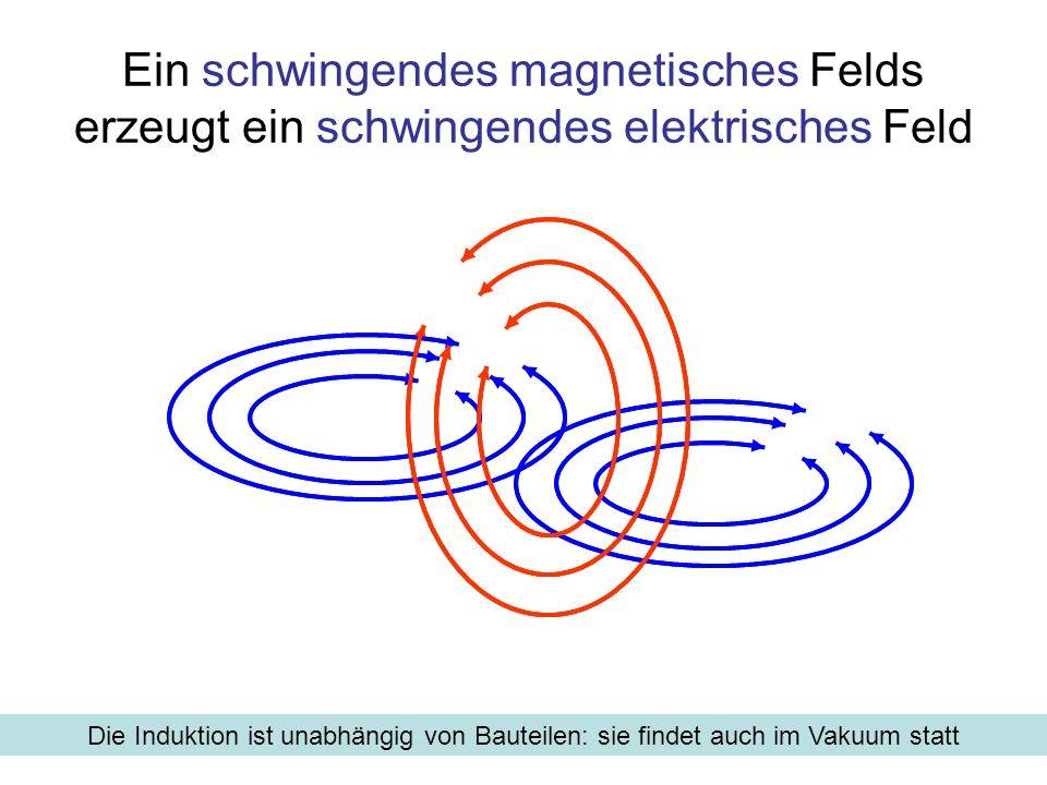 Elektromagnetische Felder breiten sich unmittelbar nach ihrer Entstehung mit Lichtgeschwindigkeit in den ganzen Raum aus Zeitlich veränderliche elektrische Felder sind mit magnetischen Feldern verbunden Die Feldstärken stehen senkrecht zueinander Bei Sinusförmiger Anregung laufen die Felder als Wellen in den Raum Eigenschaften zeitlich veränderlicher elektromagnetischer Felder