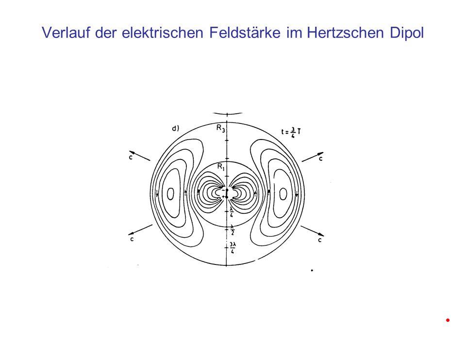 Energietransport in elektromagnetischen Wellen 1 W/m 2 Energiestromdichte im elektromagnetischen Feld 1 W Die gesamte abgestrahlte Energie wächst mit der vierten Potenz der Frequenz Der Poynting-Vektor