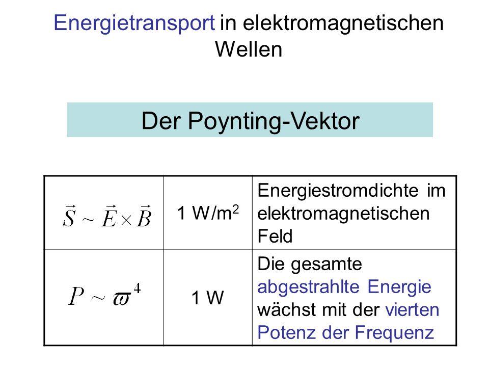 Zusammenfassung Der Hertzsche Dipol ist ein verkleinerter Schwingkreis aus Kapazität und Induktivität Bei Verkleinerung von Kapazität und Induktivität folgt: Die Frequenz nimmt zu Die Lokalisierung der Felder bei den Bauteilen nimmt ab, das Streufeld nimmt zu und verbreitet sich mit Lichtgeschwindigkeit in den Raum Auch im Vakuum induziert ein variables elektrisches Feld ein magnetisches und umgekehrt Bei Sinusförmiger Anregung laufen die Felder als Wellen in den Raum Feldstärken enthalten Energie, deshalb fließt auch die Energie mit Lichtgeschwindigkeit in den unendlichen Raum