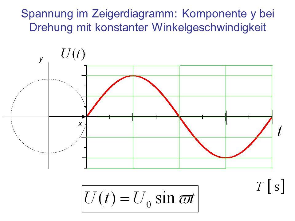 Geometrie und Eigenfrequenz Geometrische Eigenschaften –der Spule – des Kondensators Die Verkleinerung der Bauteile erhöht die Frequenz Generell gilt: Je kleiner der Oszillator, desto höher ist die Frequenz