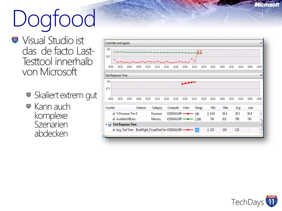 TeamTestobjektBeschreibung Office ServerOffice SharePoint Windows SharePoint Excel Server Perf and stress testing of Office Server System SQLSQL Reporting Services SQL BI Perf and Stress, benchmarking, sizing Dynamics AXDynamics 4.0Perf and Stress, benchmarking, sizing MSN/LiveAd Center Hot Mail Virtual Earth Autos March Madness Music More… High volume perf and stress testing GrooveOpen OfficePerf and Stress Testing DevDivTeam Foundation ServerPerf and Stress Test TFS MSITSAPLoad Test SAP via Web Services MSTVIPTV serversHuge tests to load test IPTV national rollout MS CRM Perf and Stress, benchmarking, sizing Microsoft.com Perf and Stress Testing Dr WatsonLog collection serversPerf and Stress Testing Windows UpdatePatch download serversPerf and Stress Testing Beispiele Recent 12-hour production test: Total requests generated 3.63 Billion Average requests/sec 84,248 Recent 12-hour production test: Total requests generated 3.63 Billion Average requests/sec 84,248 Using Load Tests to validate IPTV pods Each services 100,000 customers Many major telecoms are customers: AT&T, Tel Italia, Bell Canada, more… Using Load Tests to validate IPTV pods Each services 100,000 customers Many major telecoms are customers: AT&T, Tel Italia, Bell Canada, more…