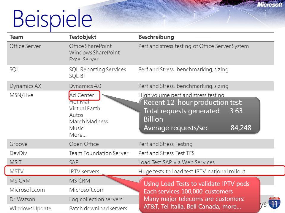 Agenda Testszenarien Die Leistungsmerkmale von Visual Studio für Last- und Performance Tests Web Test Architecture Load Test Architecture Erweiterbarkeit von Visual Studio in Bezug auf Lasttests