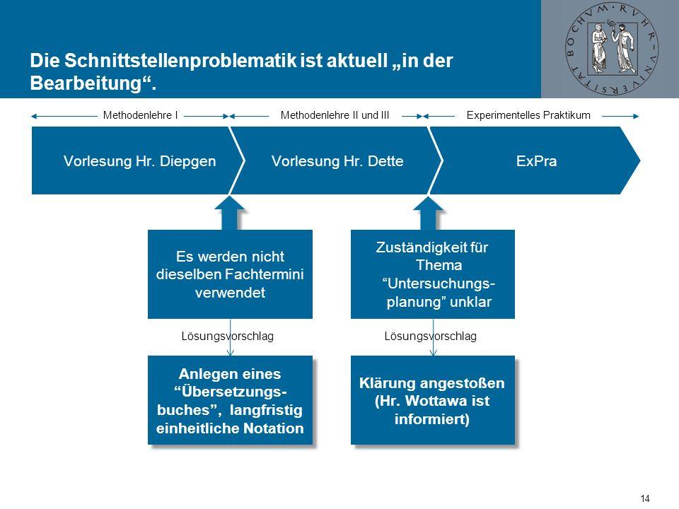 Agenda Themen Aktueller Stand der Evaluation Ergebnisse der Tutoriumsbefragung Geplante Maßnahmen Ihr Feedback Nächste Schritte 15