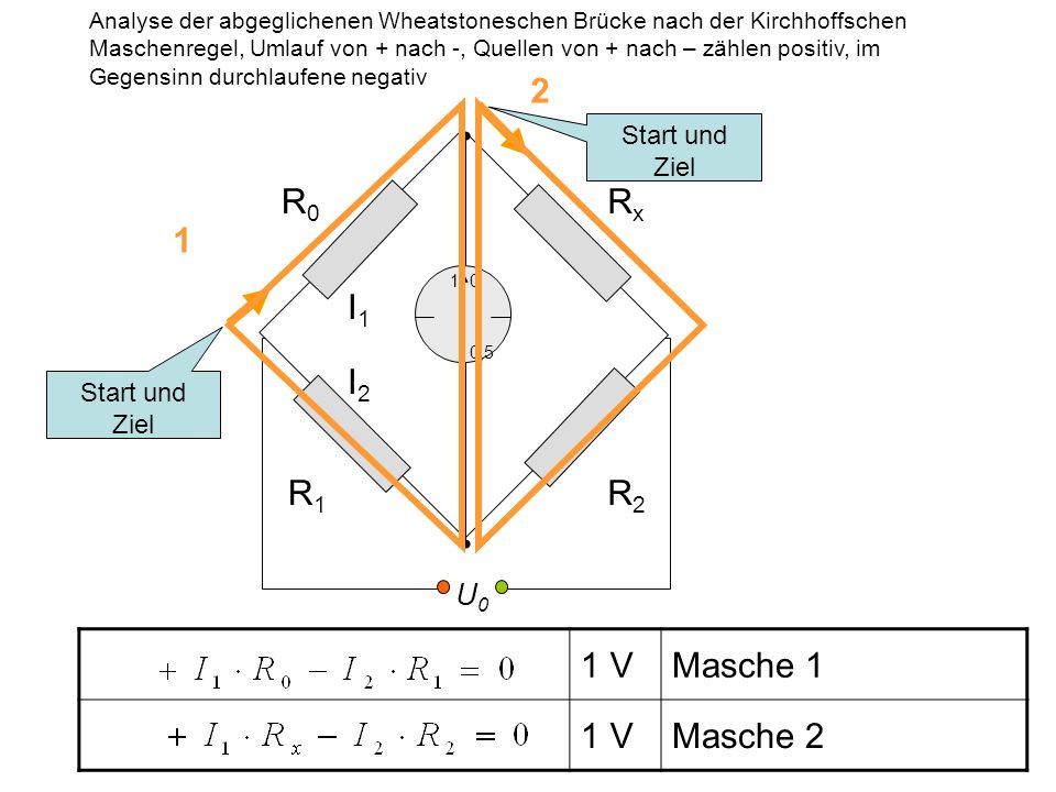1 V Masche 1 1 V Masche 2 1 Nach Division beider Gleichungen RxRx R0R0 R1R1 R2R2 U0U0 10 0,5 Start und Ziel 1 2 Analyse der abgeglichenen Wheatstoneschen Brücke nach der Kirchhoffschen Maschenregel, Umlauf von + nach -, Quellen von + nach – zählen positiv, im Gegensinn durchlaufene negativ