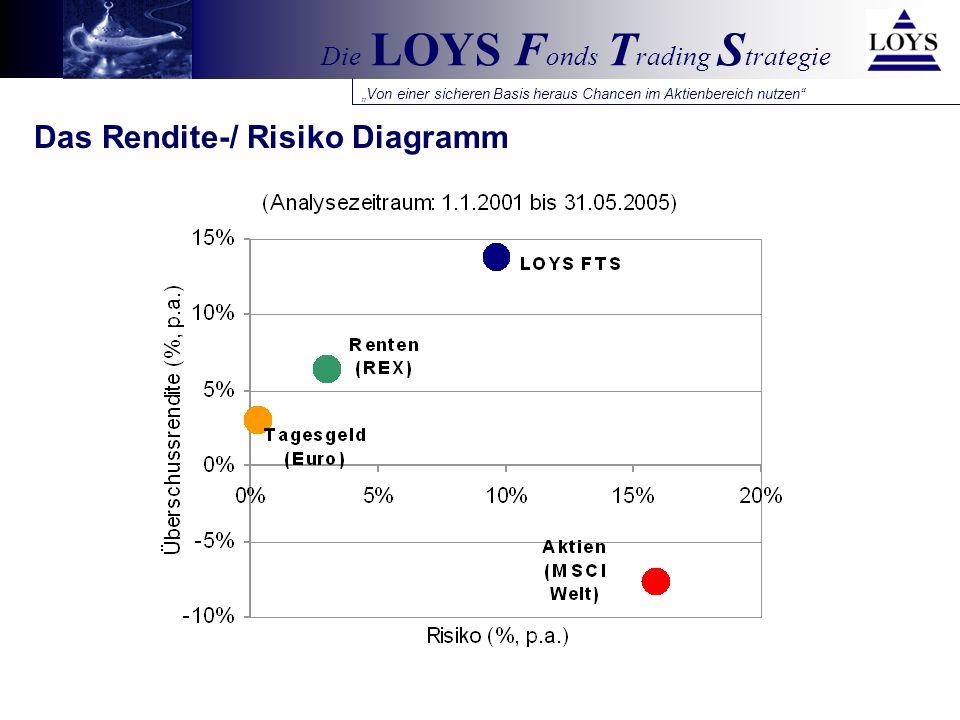 Von einer sicheren Basis heraus Chancen im Aktienbereich nutzen Die LOYS F onds T rading S trategie Kennzahlen im Überblick