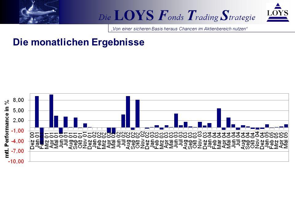Von einer sicheren Basis heraus Chancen im Aktienbereich nutzen Die LOYS F onds T rading S trategie Rollierende 1-Jahres-Ergebnisse