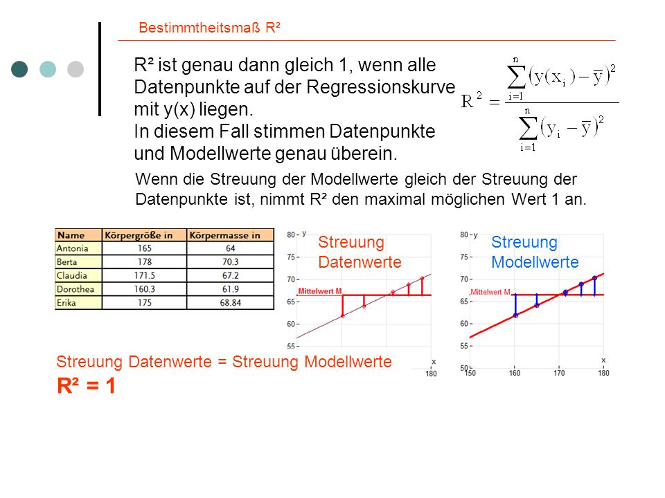 Bestimmtheitsmaß R² Je weiter die Messwerte von der Trendlinie entfernt sind, umso größer ist die die Streuung der Datenpunkte im Verhältnis zur Streuung der Modellwerte.