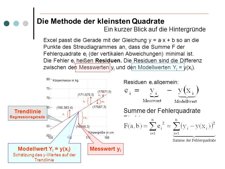 Die Methode der kleinsten Quadrate Ein kurzer Blick auf die Hintergründe F wird minimal, wenn Mit CAS können diese partiellen Ableitungen berechnet und das Gleichungssystem kann gelöst werden.
