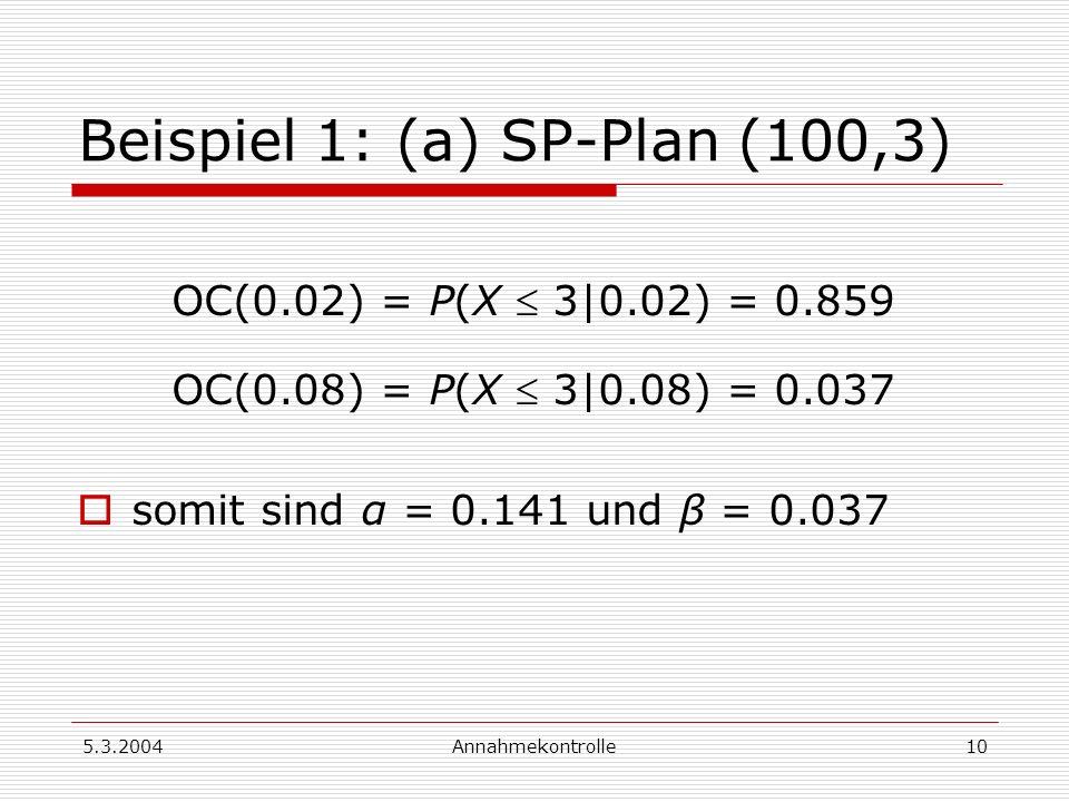 5.3.2004Annahmekontrolle11 Beispiel 1: (b) SP-Plan (100,4) OC(0.02) = P(X 3|0.02) = 0.947 OC(0.08) = P(X 3|0.08) = 0.090 somit sind α = 0.053 und β = 0.090