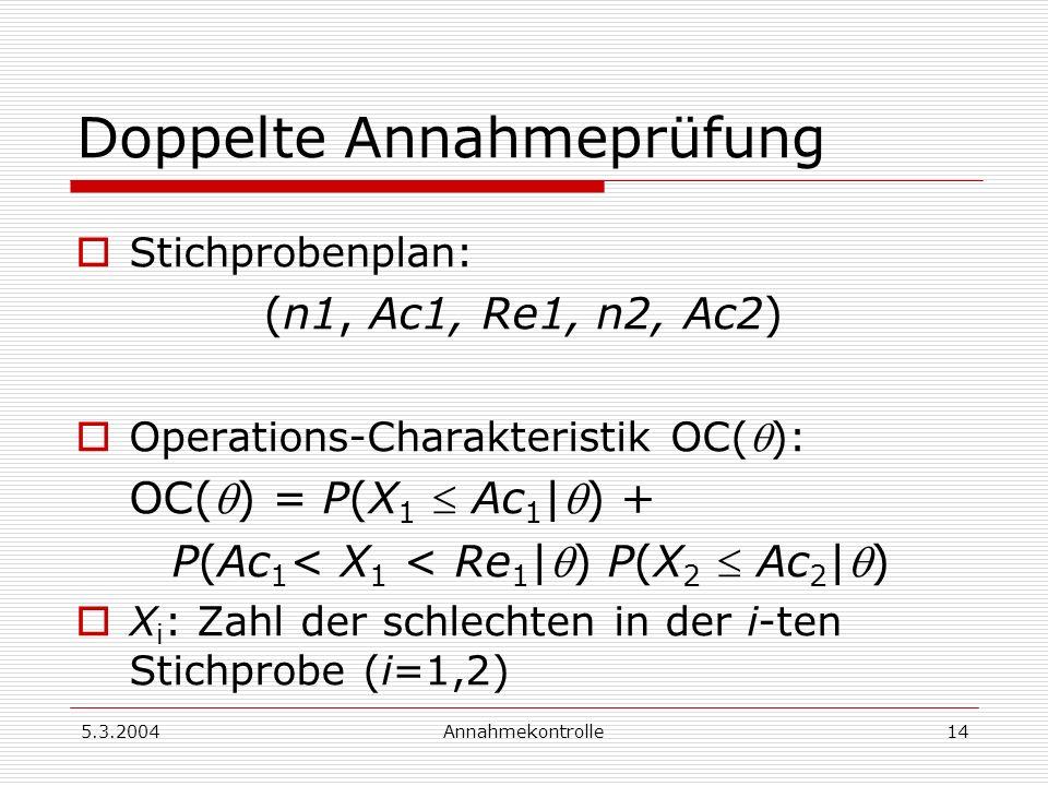 5.3.2004Annahmekontrolle15 Beispiel 2: Ein Vergleich Stichprobenplan (100,4) Für AQL = 0.02, LPTD = 0.08 ergeben sich α = 0.053, β = 0.090 Stichprobenplan (50, 1, 5, 50, 4): Für AQL = 0.02, LPTD = 0.08 ergeben sich α = 0.044, β = 0.135 lässt öfters schlechte Lieferungen durch, kommt mit weniger Prüfaufwand aus