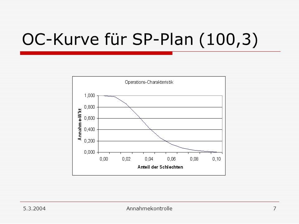 5.3.2004Annahmekontrolle8 Charakteristika der OC-Kurve AQL (acceptable quality level) 1 : größter Anteil der Schlechten, bei dem die Lieferung für den Belieferten noch akzeptabel ist LTPD (lot tolerance percent defective), auch LQ (limit quality) 2 : jener Anteil der Schlechten, bei dem die Lieferung fast immer abgelehnt werden soll Lieferung mit 2 fast nie