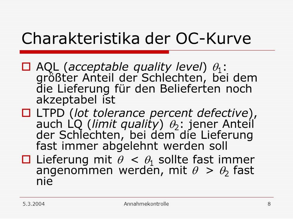 5.3.2004Annahmekontrolle9 Produzenten- und Konsumenten- Risiko Produzenten-Risiko (α-Risiko): Wahrscheinlichkeit, dass eine Lieferung mit Ausschussanteil AQL nicht angenommen wird Konsumenten-Risiko (β-Risiko): Wahrscheinlichkeit, dass eine Lieferung mit Ausschussanteil LTPD angenommen wird