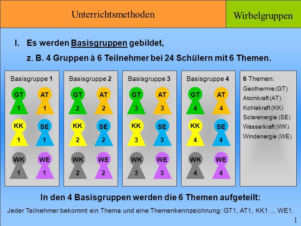 Unterrichtsmethoden Wirbelgruppen 2 II.Die Teilnehmer gehen in die 6 Expertengruppen.