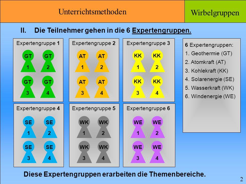 Unterrichtsmethoden Wirbelgruppen 3 III.Die Teilnehmer kehren als Experten zurück in die Basisgruppen.