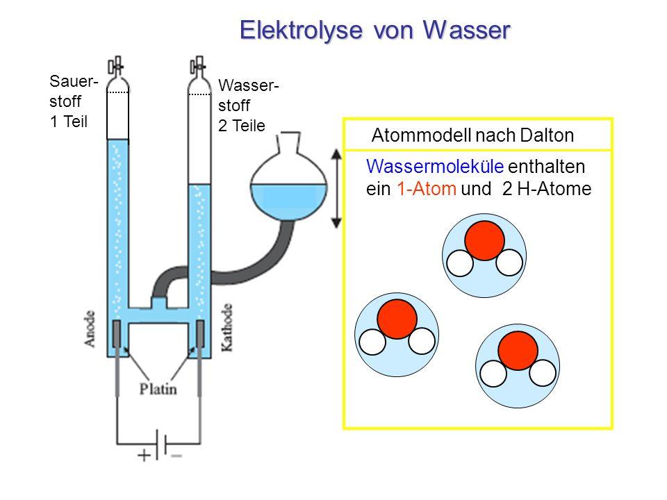 Chemische Reaktion im Modell Fe-Atome S-Atome Elemente Verbindung Gemisch Zündung