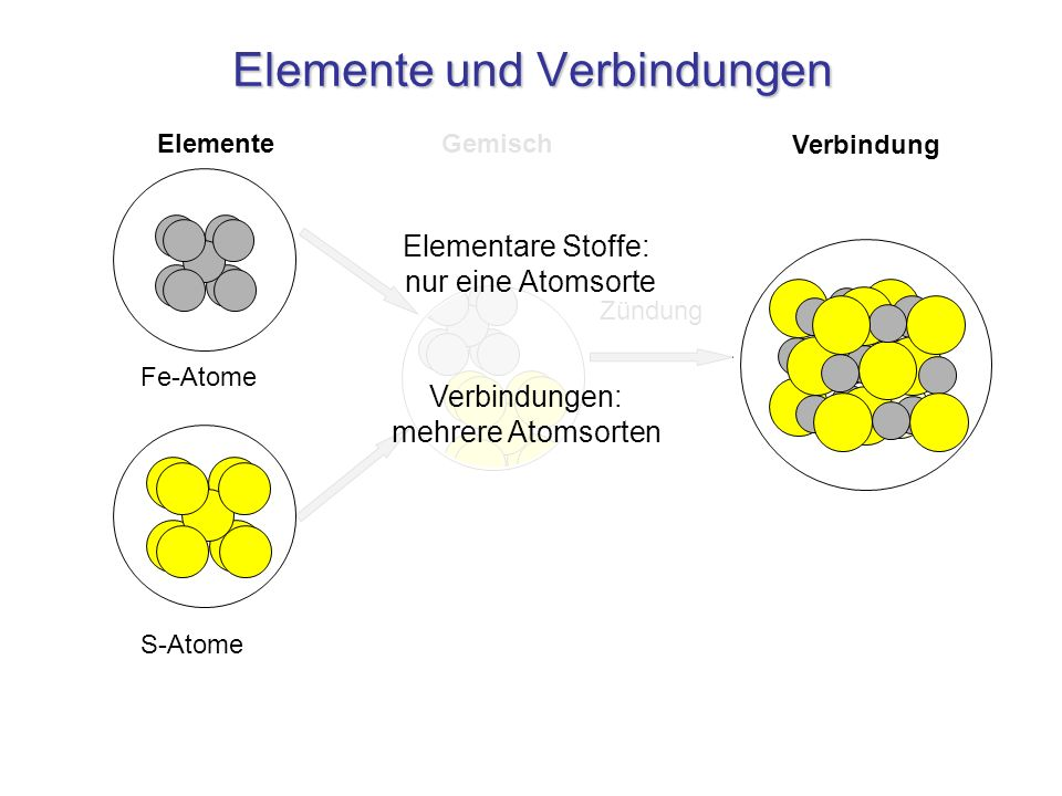 Elemente Gold-Atome (Gitterstruktur) Molekularverbindungen Sauerstoff-Moleküle O 2 Helium-Atome He Salze Wasser-Moleküle (H 2 O) Alkohol-Moleküle (C 2 H 6 O) Ammoniak-Moleküle (NH 3 ) Natriumchlorid (Kochsalz) NaCl (Gitter) Eisensulfid FeS (Gitter) Verbindungen