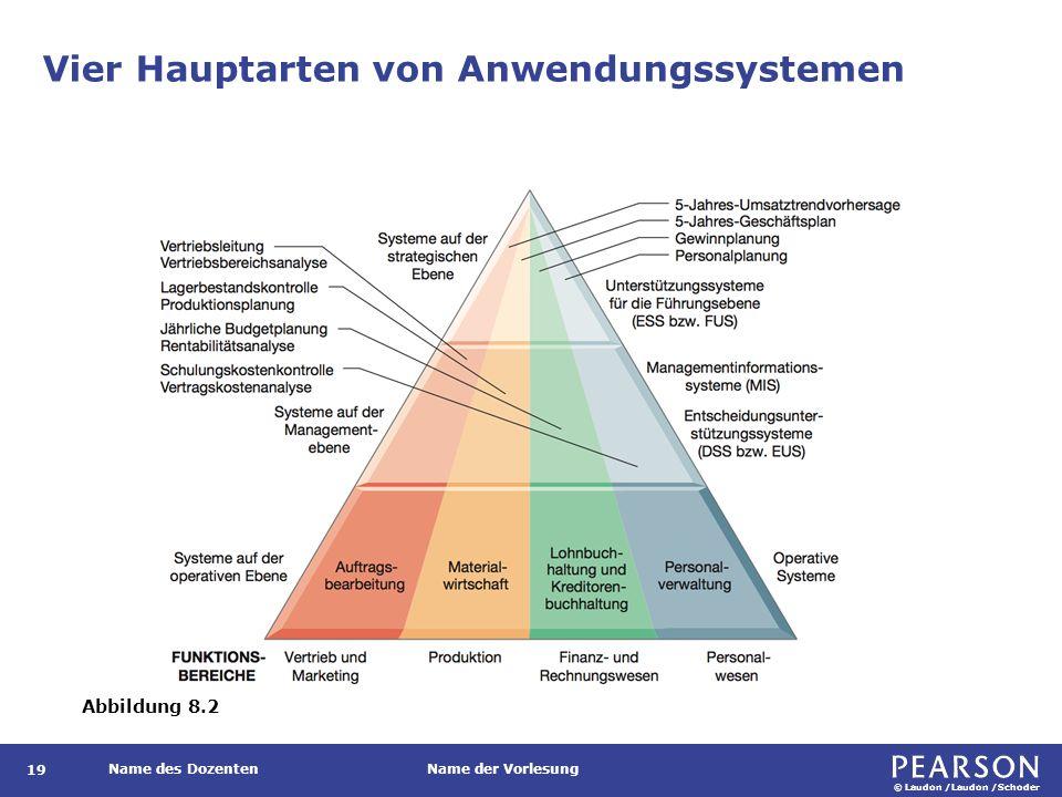 © Laudon /Laudon /Schoder Name des DozentenName der Vorlesung Merkmale der vier Hauptarten von Anwendungssystemen 20