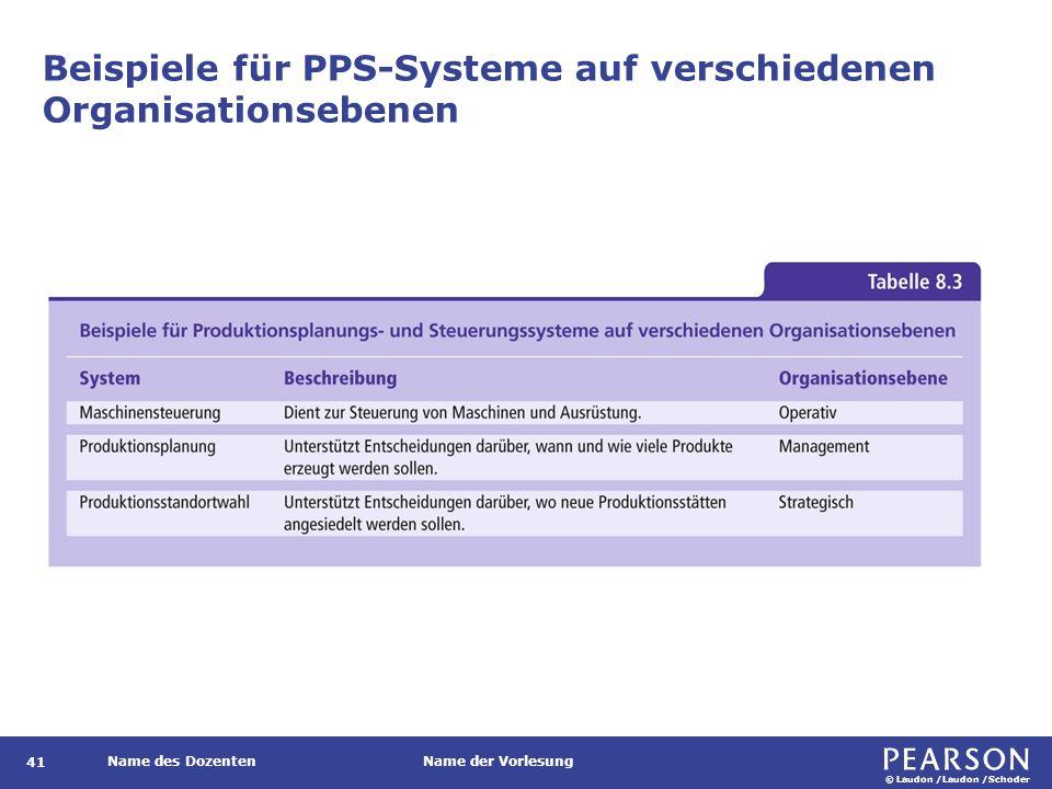 © Laudon /Laudon /Schoder Name des DozentenName der Vorlesung Überblick über ein Warenwirtschaftssystem 42 Abbildung 8.9