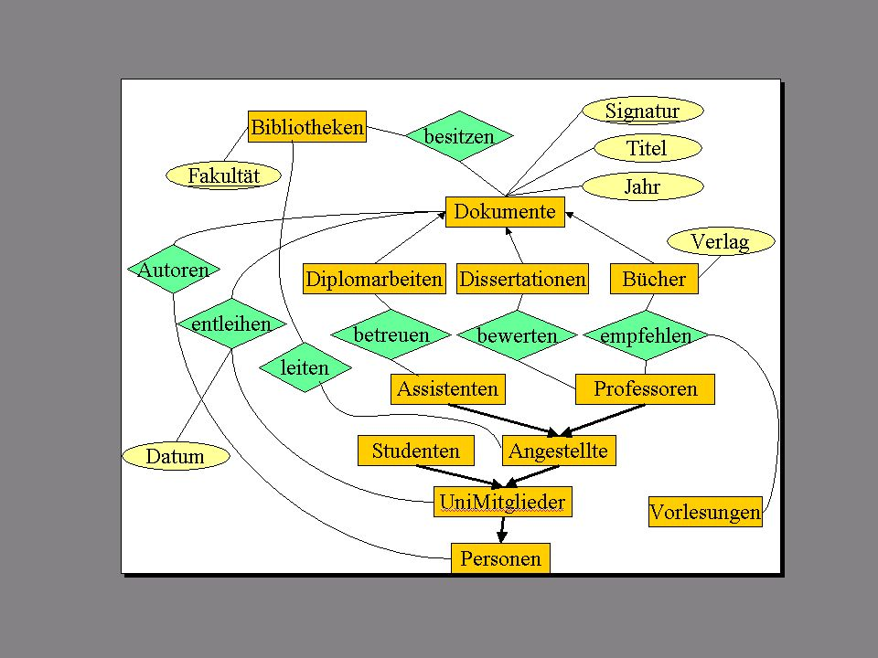 SS 2013 – IBB4B Datenmanagement Fr 17:00 – 18:30 R 0.012 © Bojan Milijaš, 12.04.201319 /* Objektorientierte (OO) */ Modellierung mit UML Unified Modelling Language UML De-facto Standard für den OO Software-Entwurf Verschiedene Abstraktionsebenen Teilmodelle für die statische Struktur - z.B.Klassenstruktur des Softwaresystems, die einem ER-Modell entspricht Sequenzdiagramme – Zusammenspiel von Objekten in komplexen Anwendungen Anwendungsfälle – use cases Aktivitäts- und Zustandsdiagramme Graphische Notationen für die Zerlegung in Komponenten/Packages mächtiger als ER-Modell