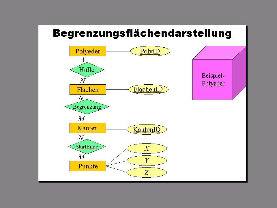 SS 2013 – IBB4B Datenmanagement Fr 17:00 – 18:30 R 0.012 © Bojan Milijaš, 12.04.201310