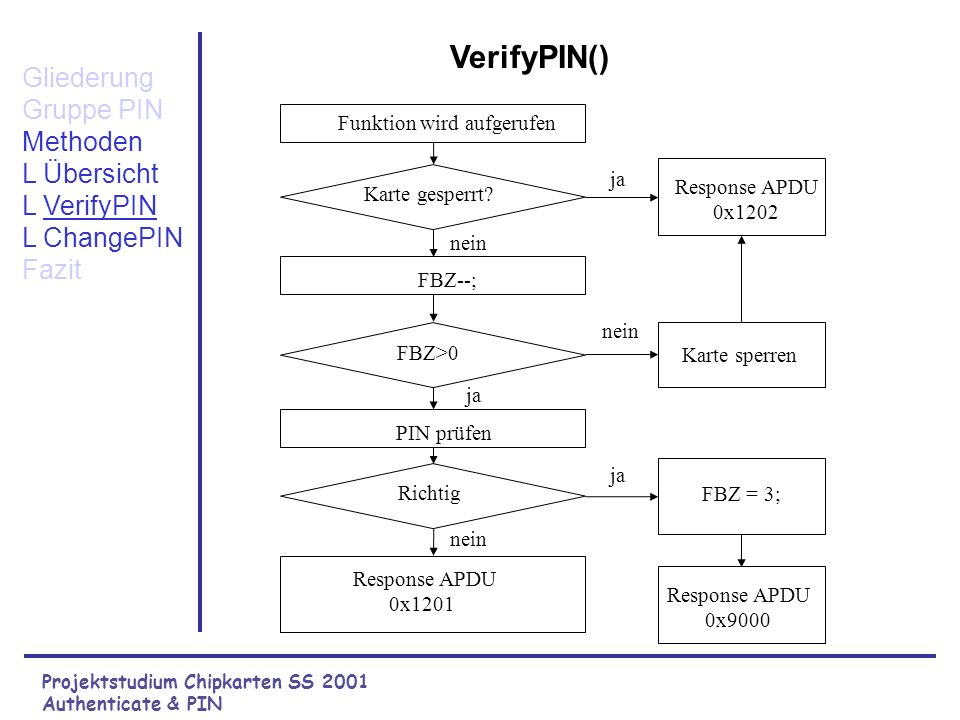 Projektstudium Chipkarten SS 2001 Authenticate & PIN Gliederung Gruppe PIN Methoden L Übersicht L VerifyPIN L ChangePIN Fazit VerifyPIN() Karte gesperrt.