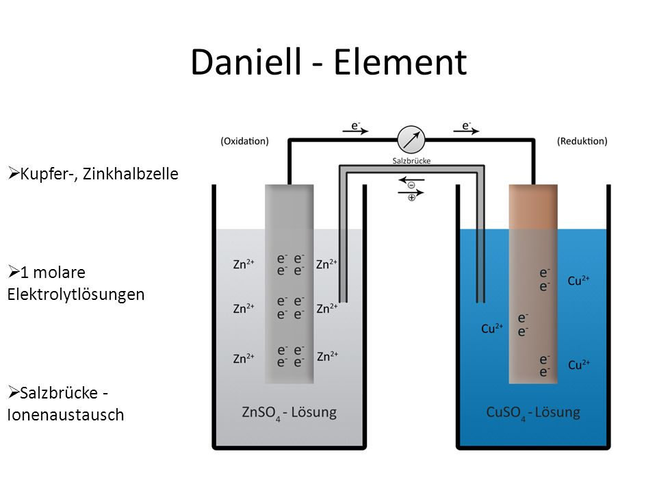 Spannungsreihe oxidierte Formreduzierte FormStandardpotential Li + + e - Li- 3,05 V Na + + e - Na- 2,71 V Mg 2+ + 2 e - Mg- 2,27 V Zn 2+ + 2 e - Zn- 0,76 V Fe 2+ + 2 e - Fe- 0,41 V Sn 2+ + 2 e - Sn- 0,14 V 2 H + + 2 e - H2H2 + 0,00 V Cu 2+ + 2 e - Cu+ 0,35 V Ag + + e - Ag+ 0,80 V Hg 2+ + 2 e - Hg+ 0,85 V Au 3+ + 3 e - Au+ 1,50 V F 2 + 2 e - 2 F - + 2,87 V unedel edel