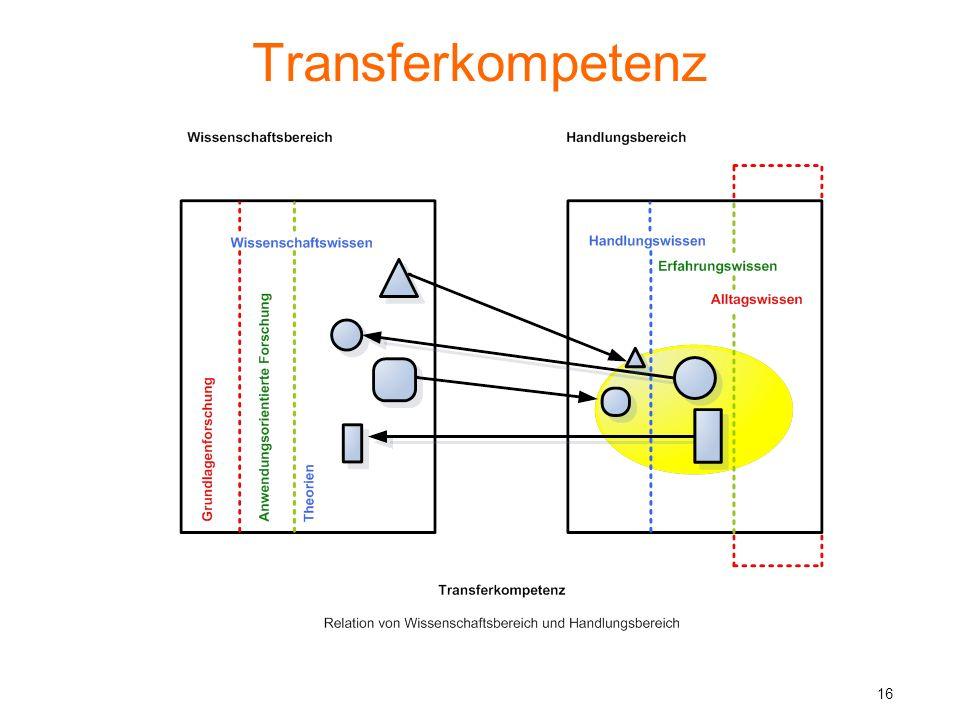Transformationskompetenz 17