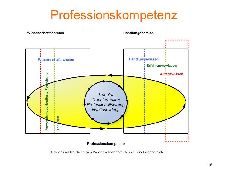 Professionskompetenz Es wird davon ausgegangen, dass Professionskompetenzen nur dann zuverlässig erworben werden können, wenn das Studium organisierte Gelegenheiten zur Verknüpfung von disziplinärem Wissen und Praxiserfahrungen anbietet.