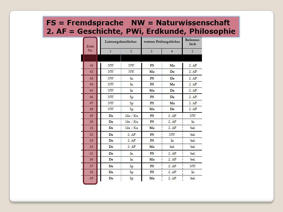 FS = FremdspracheNW = Naturwissenschaft 2. AF = Geschichte, PWi, Erdkunde, Philosophie
