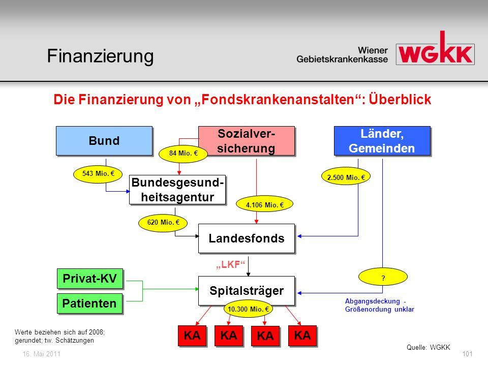 16.Mai 2011102 Agenda: 1. Ausgangssituation 2. Finanzierung der Spitäler 3.