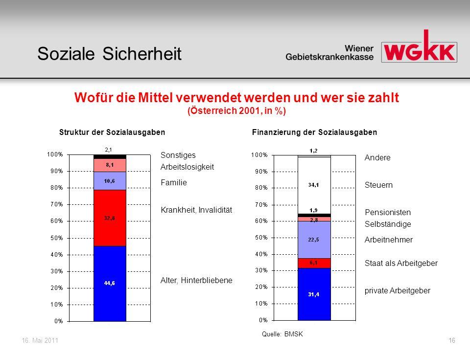16.Mai 201117 Beitrags- Steuer- zahler Patient BundSVLänder/Gem.