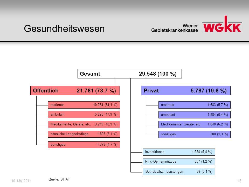 16.Mai 201119 Beiträge von Versicherten und Dienstgebern Andere Einnahmen ~ 33,5 Mrd.