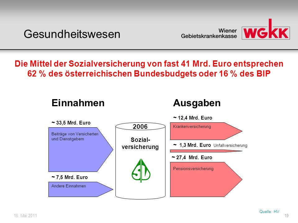 16.Mai 201120 Quelle: EU-Kommission, Stat.