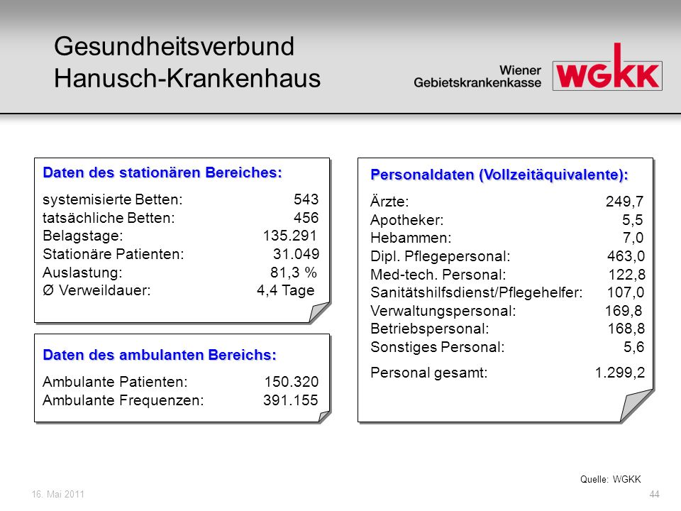 16. Mai 201145 Gesundheitsverbund Gesundheitszentren GZ Mitte: Ambulanzen Quelle: WGKK