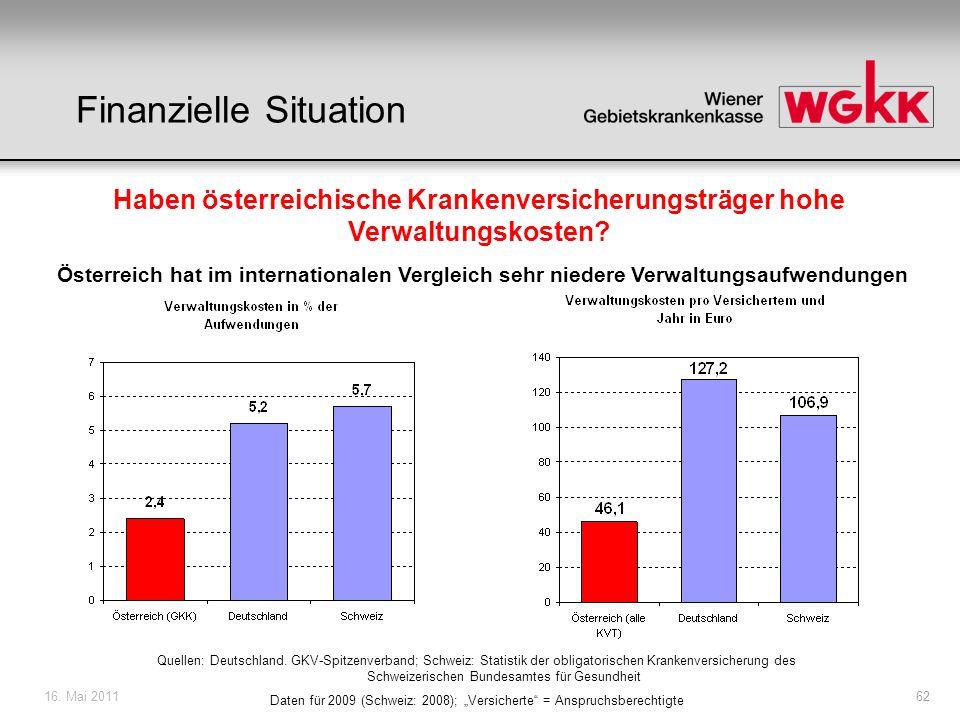 16.Mai 201163 Haben österreichische Krankenversicherungsträger zu viele Verwaltungsangestellte.