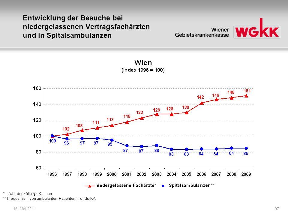 16.Mai 201198 Agenda: 1. Ausgangssituation 2. Finanzierung der Spitäler 3.