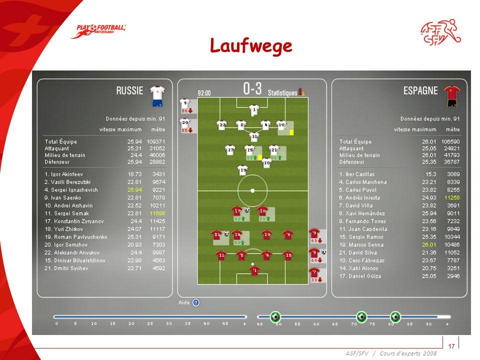 18 ASF/SFV / Cours dexperts 2008 Sind wir in der Technik unter Druck gut genug.