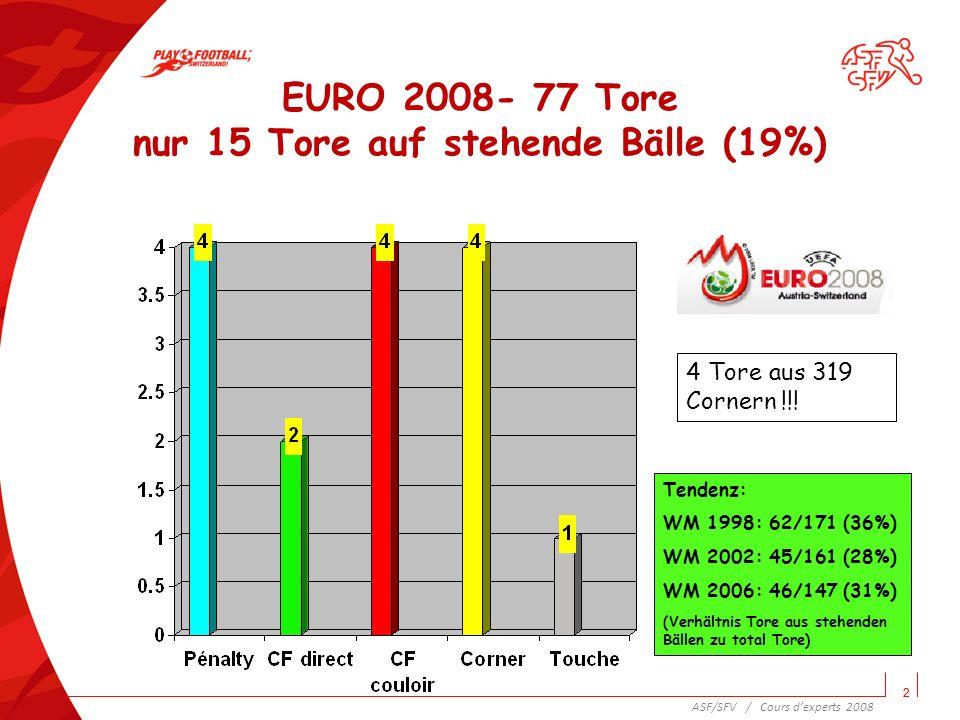 3 EURO 2008- 77 Tore 15 Tore auf stehende Bälle (19%) 3 ASF/SFV / Cours dexperts 2008 Geht die Bedeutung der stehenden Bälle zurück?