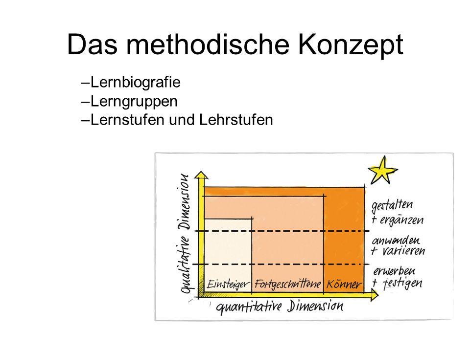 Die individuelle Lernbiografie Die quantitative Dimension beschreibt den Leistungsstand bezüglich der Sportart und des Sportart-Lehrplanes.