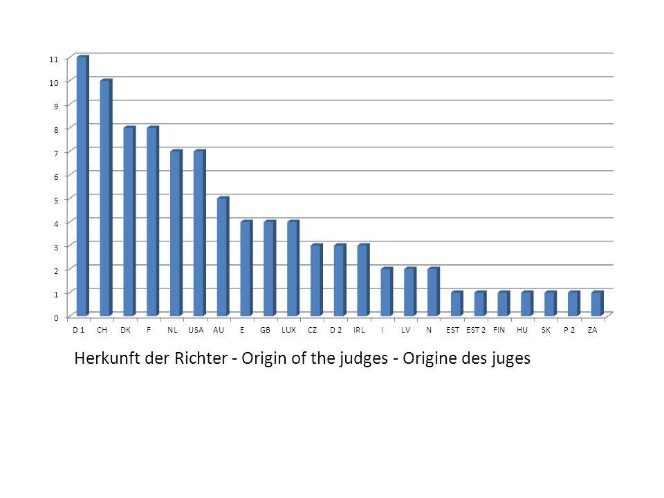 90 Richter, das waren in Wirklichkeit 54 verschiedene Personen.