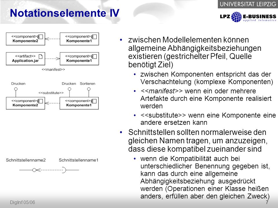 8 DigInf 05/06 Anwendungsbeispiel die ausführbare Datei util.jar realisiert die Komponente Listengenerator und hängt vom Artefakt list.class ab, das wiederum von der Quellcodedatei list.java abhängt die Komponente Listengenerator hat die Schnittstelle Feldinhalt implementiert, benötigt die Schnittstelle Speichermedium und beinhaltet die Komponente Zeilengenerator die Komponente Zeilengenerator benötigt die Schnittstelle Zeilennummer (die Komponente Addierer implementiert die dazu kompatible Schnittstelle Zahlenfolge)