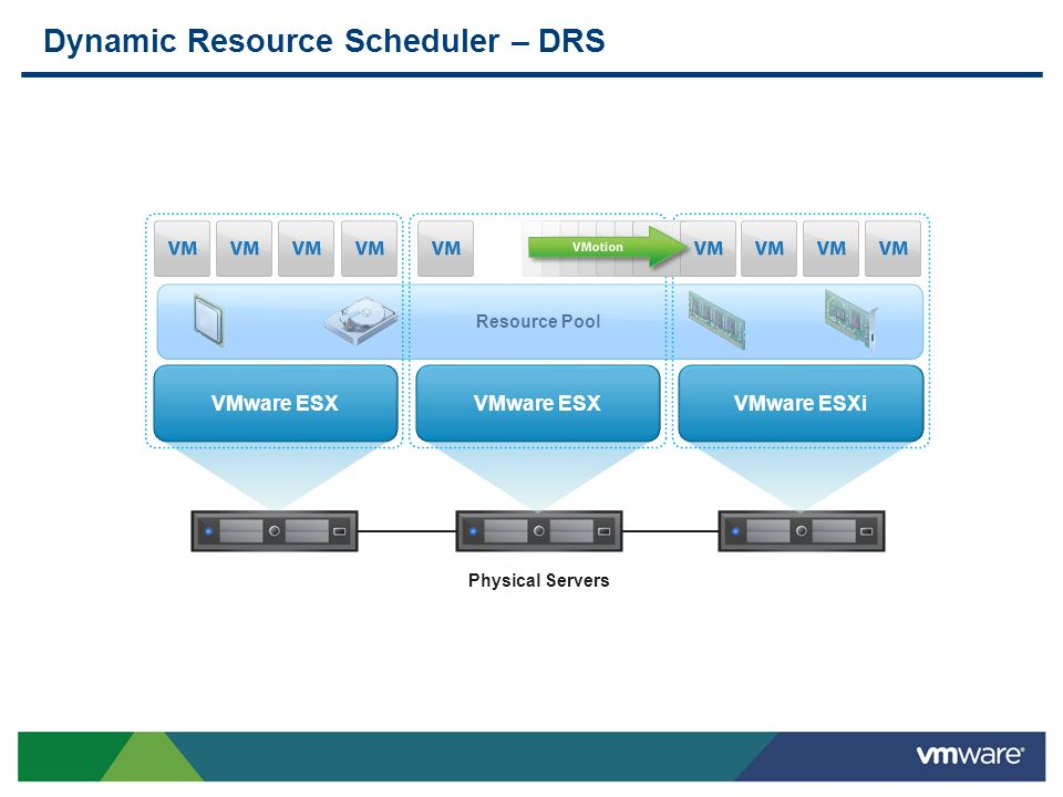 Distributed Power Management – DPM VMware ESX VMware ESXi Resource Pool Power Optimized Servers Standby Host Server