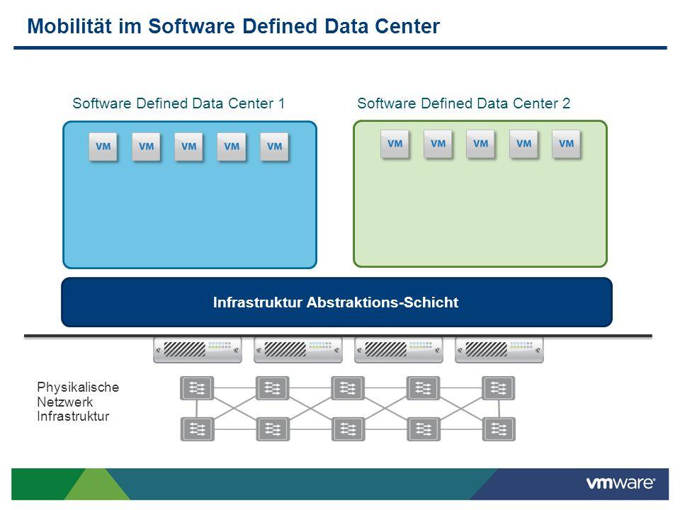 Server Virtualisierungs-Schicht Das heutige Netzwerk blockiert echte Innovation Langsame Provisionierung Limitierte Skalierbarkeit Limitierte Mobilität Starke Hardware Abhängigkeit Betriebstechnisch aufwändig Software Defined Data Center 1 Physikalische Netzwerk Infrastruktur