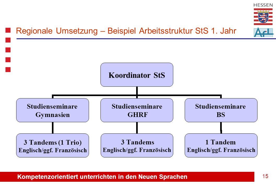 Kompetenzorientiert unterrichten in den Neuen Sprachen 16 Regionale Umsetzung – Beispiel Arbeitsstruktur SSÄ 1.