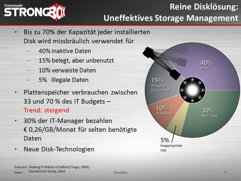 Reine Disklösung: Uneffektives Storage Management