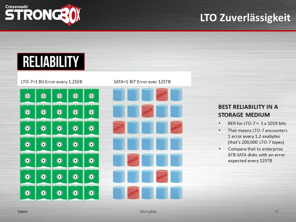 LTO Zuverlässigkeit Best reliability in a storage medium