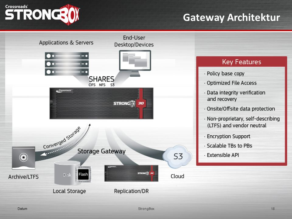 Gateway Architektur Datum StrongBox