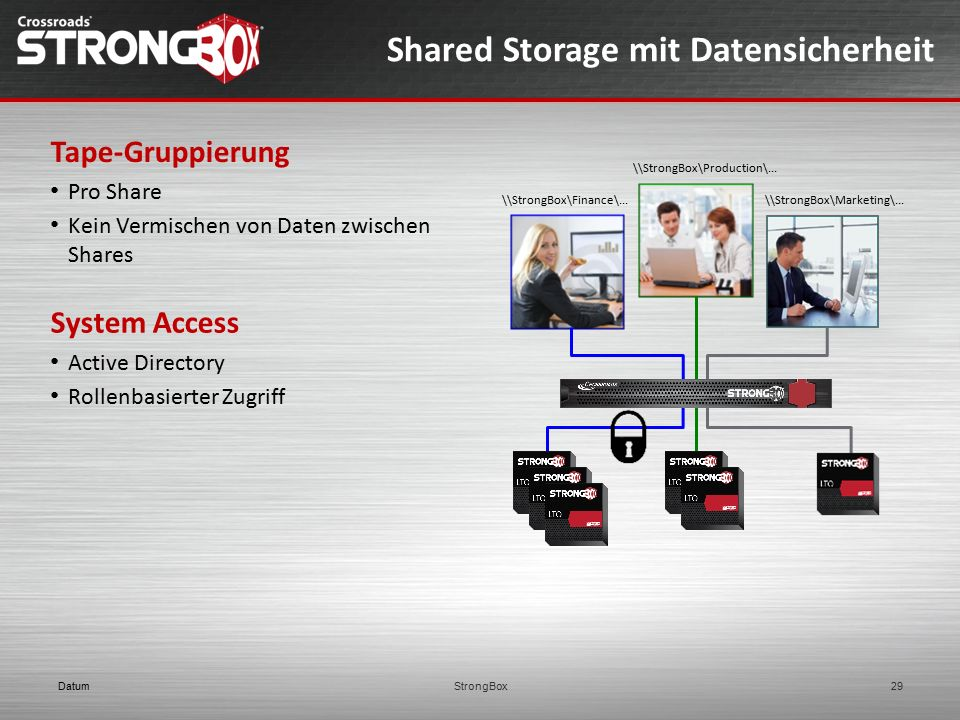 Shared Storage mit Datensicherheit